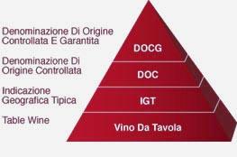 , Comprendre les étiquettes de vin italien