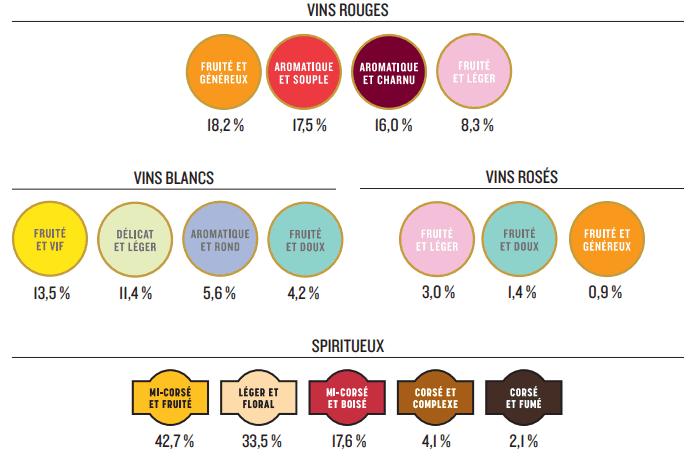 , SAQ: le vin en baisse, les spiritueux en hausse