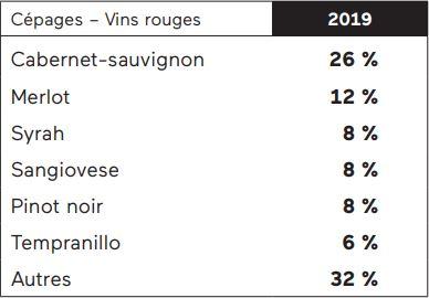 Le merlot de moins en moins populaire au Québec